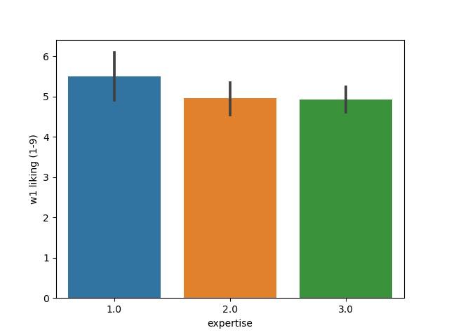 seaborn barplot examples in Python